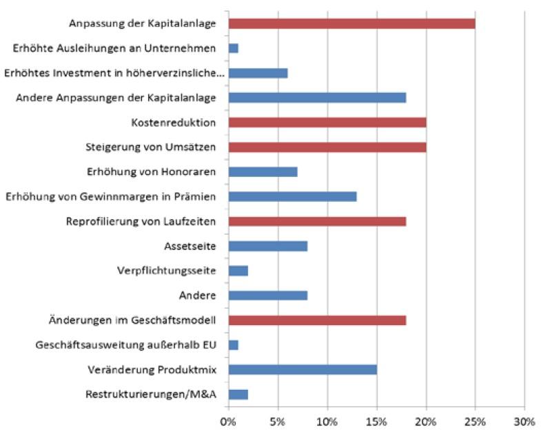 Eiopa-Stresstest: Versicherer erhöhen Eigenmittel