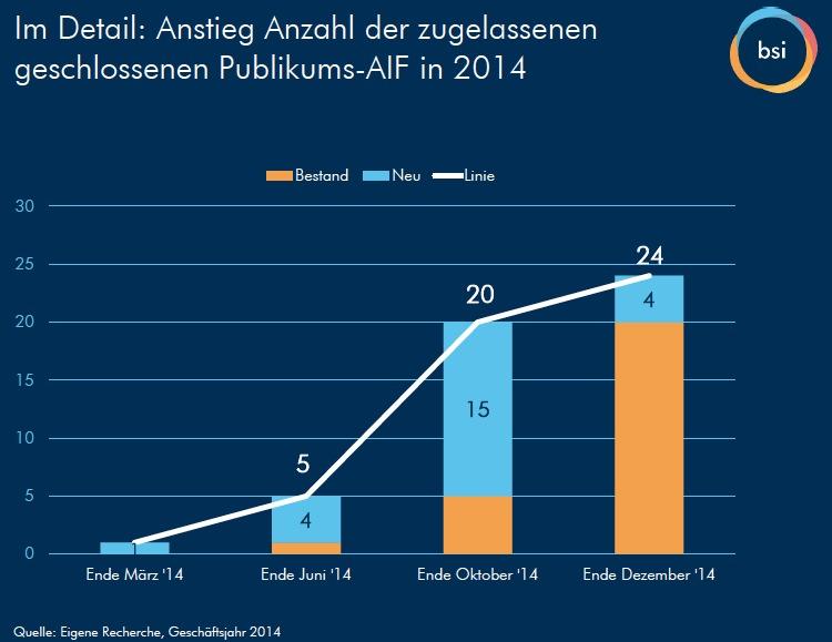 Bsi-grafik-2 in BSI-Umfrage: Weniger Anbieter, mehr Produkte
