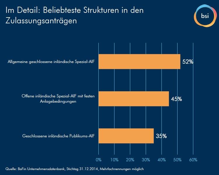 Bsi-summit-grafik in BSI-Umfrage: Weniger Anbieter, mehr Produkte