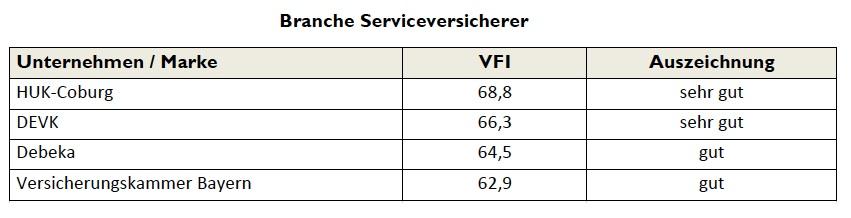 Serviceversicherer in Die verbraucherfreundlichsten Serviceversicherer