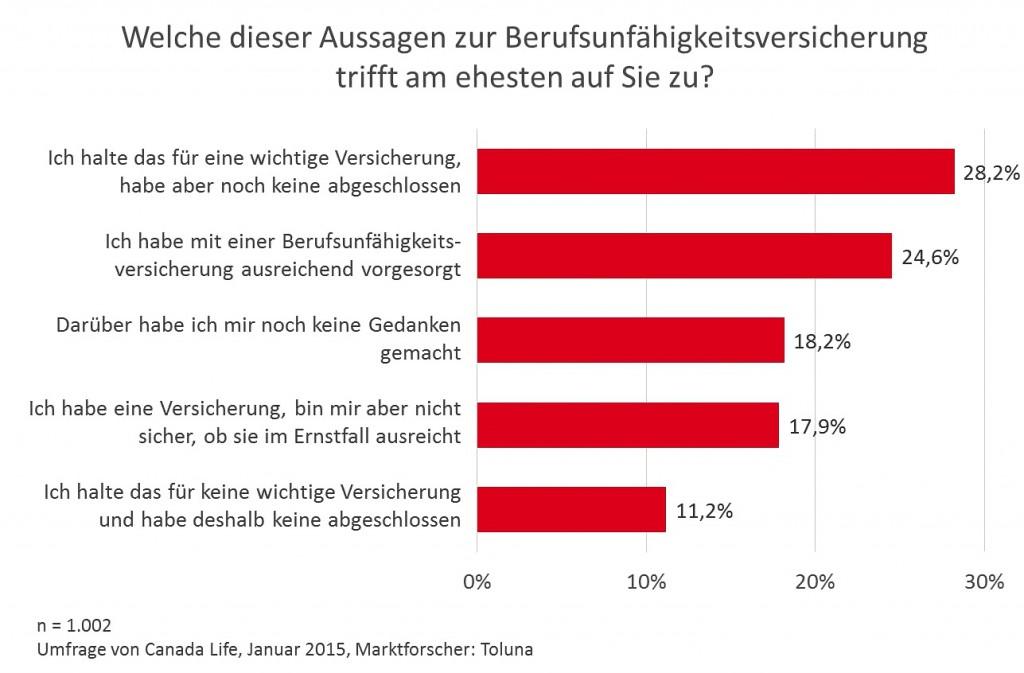 Berufsunfähigkeitsversicherung: Deutsche ziehen konstante BU-Prämien vor