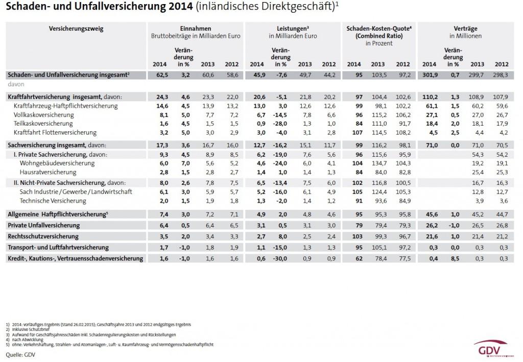 GDV-Zahlen-2014-Schaden-Unfall-1024x709 in Langstreckenlauf durch die Zinswüste