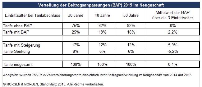 PKV-Beitragsanpassungen 2015: Tarife mehrheitlich konstant