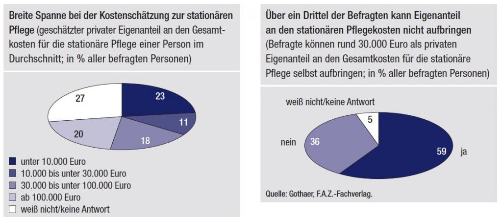 Stationäre Pflege: Deutsche mit Kosteneinschätzung überfordert