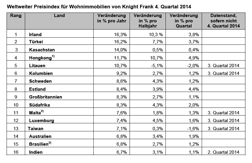 Immobilienpreise Knight Frank
