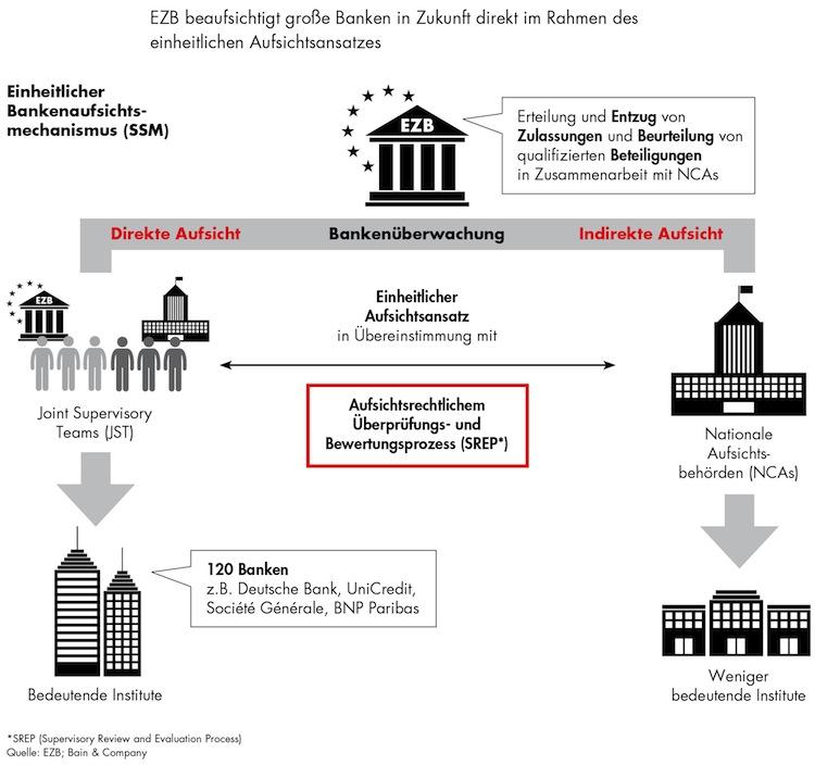 Analyse: Universalbank ist Auslaufmodell