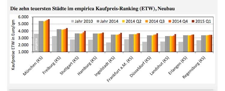 Kaufpreise Eigentumswohnungen in Empirica-Index: Wohnimmobilien werden erneut teurer