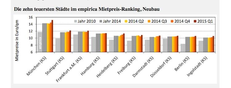 Mietindex Empirica-Kopie in Mieten steigen weiter