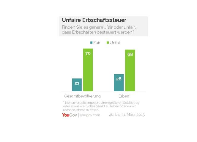 Erben-grafik in Umfrage: Erbschaftssteuer unfair