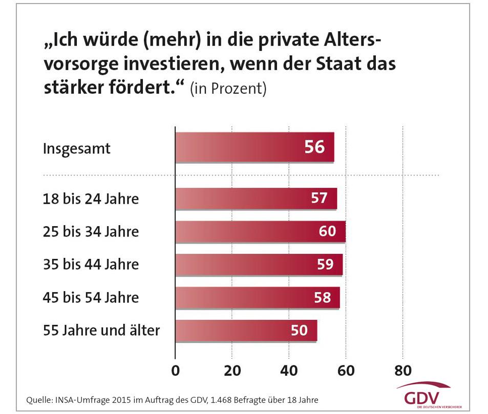 Altersvorsorge-2015-GDV in Altersvorsorge: Viele Deutsche wollen Anschubhilfe vom Staat