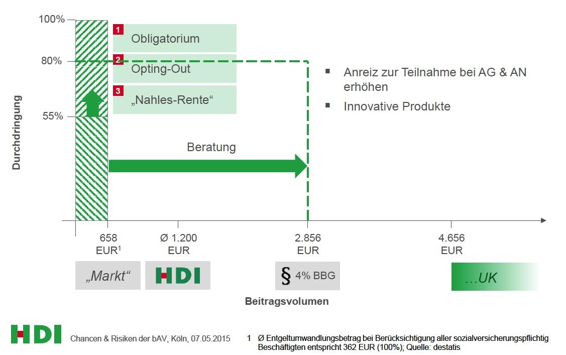 HDI Marktdurchdringung-in-der-bAV in bAV: Potenziale im Breitengeschäft heben