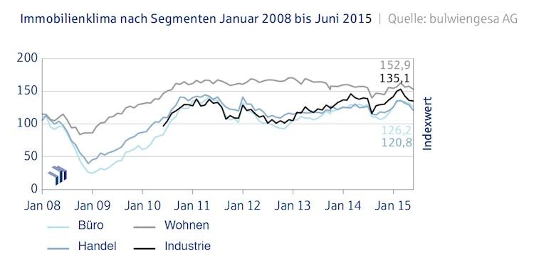 Deutsche Hypo Index Juni 20151 in Deutsche Hypo-Index: Immobilienklima im Abwärtstrend