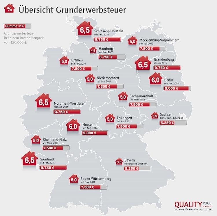 brandenburg steigert grunderwerbsteuer finanznachrichten auf cash online. Black Bedroom Furniture Sets. Home Design Ideas