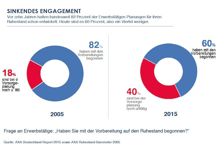 Altersvorsorge: Engagement der Deutschen sinkt