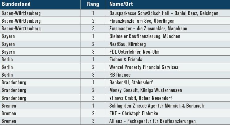BW-Bremen in Baufi-Ranking: Top-drei-Berater pro Bundesland