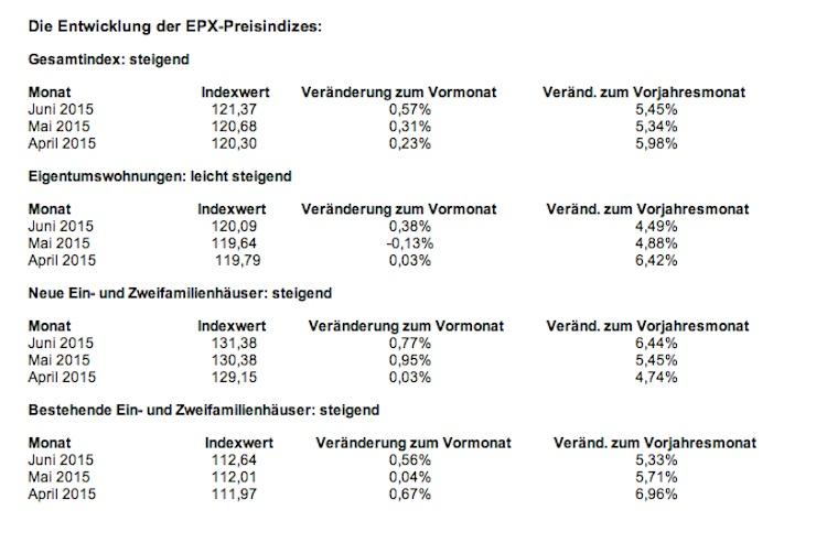 Epx in Hauspreis-Index EPX: Preise ziehen leicht an