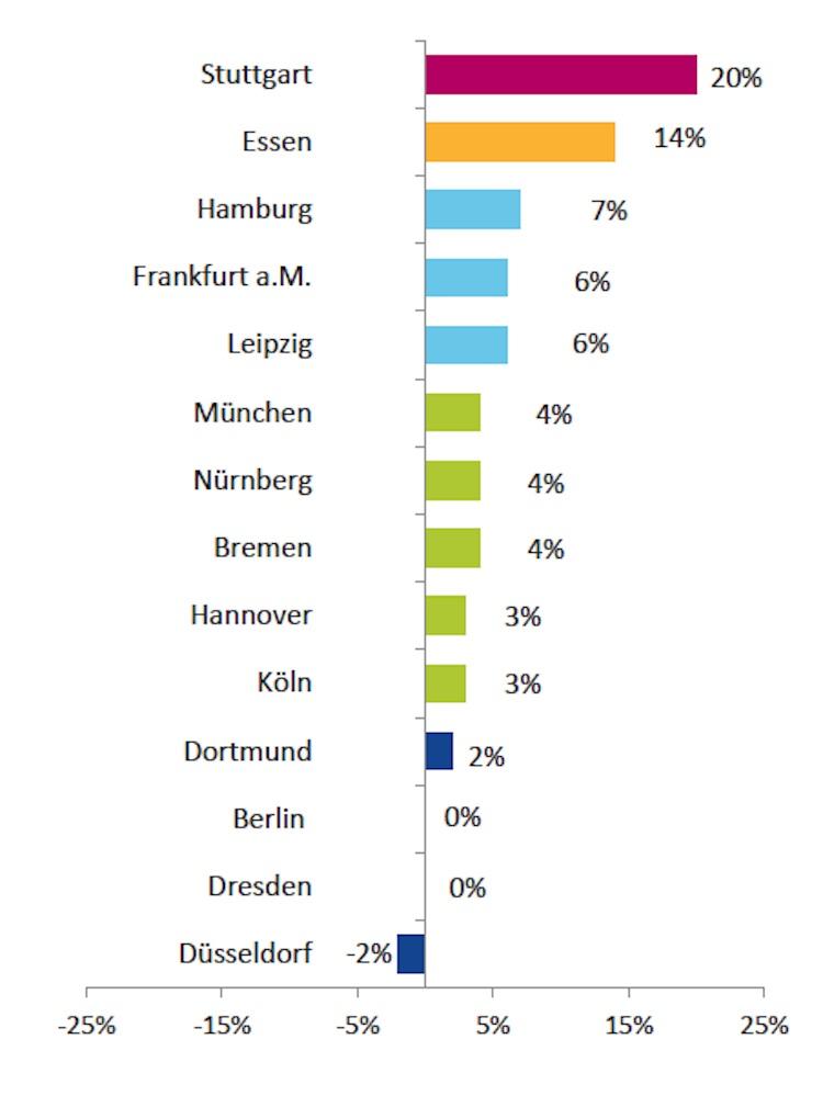 Mieten 2014 2015 Immowelt in Mietpreise bleiben in deutschen Großstädten mehrheitlich stabil