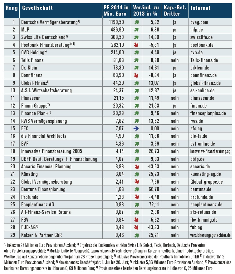 Hitliste der Finanzvertriebe