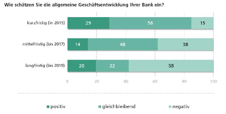 Banken blicken pessimistisch in die Zukunft