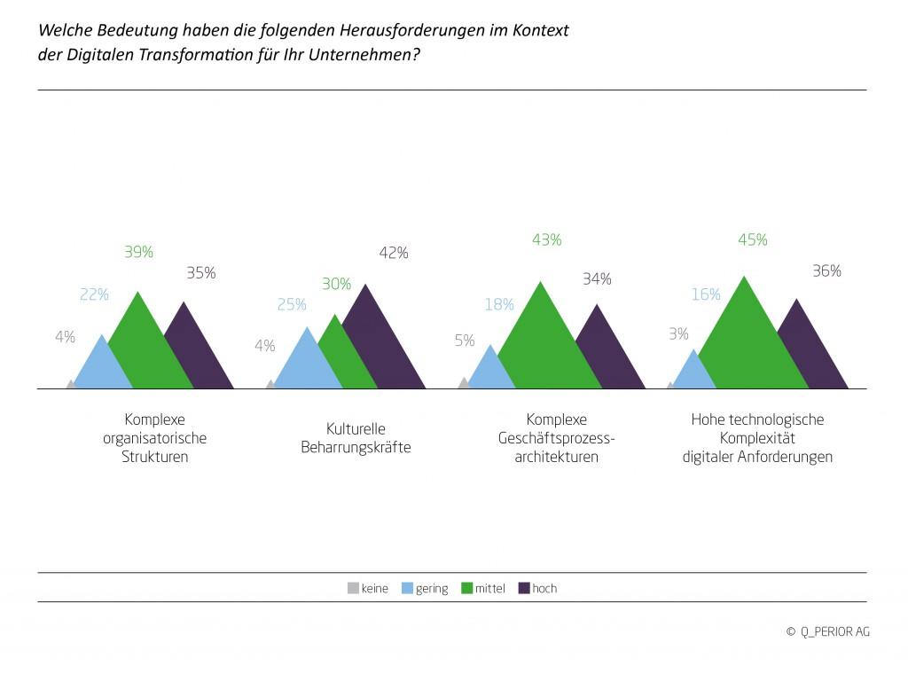 Digitalisierung bei Versicherern: Interne Beharrungskräfte größte Herausforderung