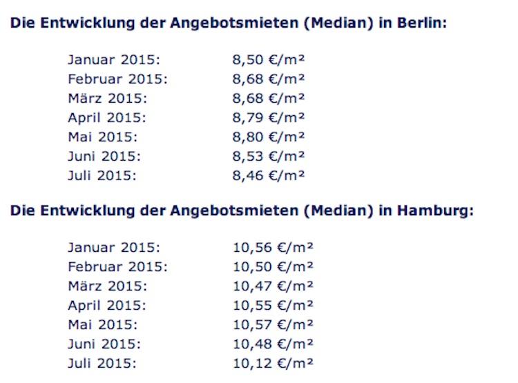 Mieten Immobilienscout24 in Immobilienscout24: Mieten sinken in Hamburg und Berlin