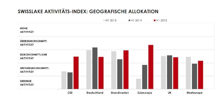 Swisslake-2 in Swisslake: Private-Equity-Gesellschaften bevorzugen südeuropäische Immobilien