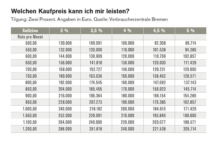 Liquiditaetsplanung Baufinanzierung in Clever ins Eigenheim