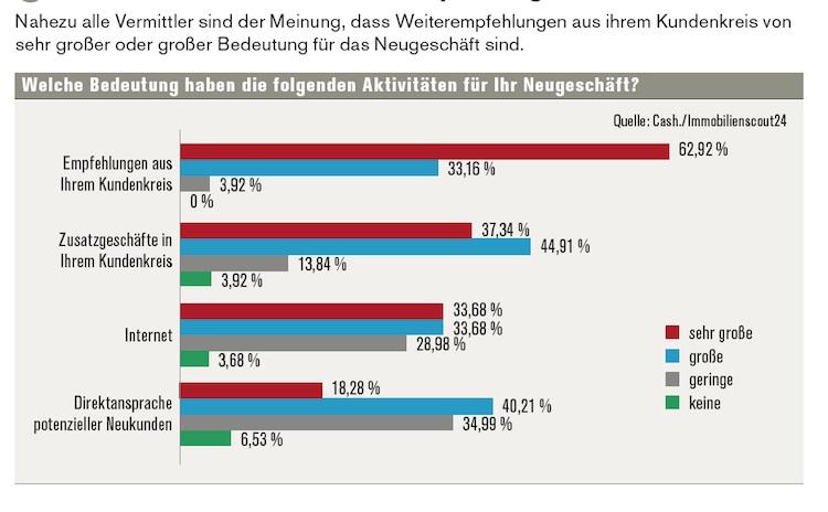 Neugeschaeft Baufi Vermittler in Neukundengeschäft: Aktuelle Trends im Vertrieb