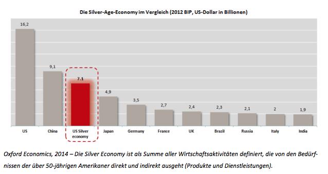 Bildschirmfoto-2015-10-09-um-14 16 02 in CPR Asset Management: Demografiewandel ist Wachstumsmotor