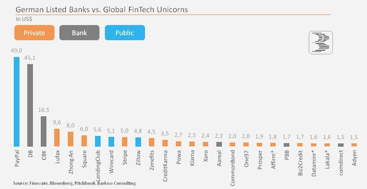 Fintechs: Finanzexperten fürchten Blase