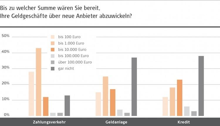 Fintechs-Digitalisierung-Studie in Deutsche sind offen für Fintech-Angebote