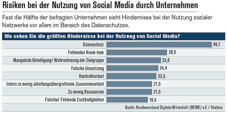 Keine Angst vor Social Media