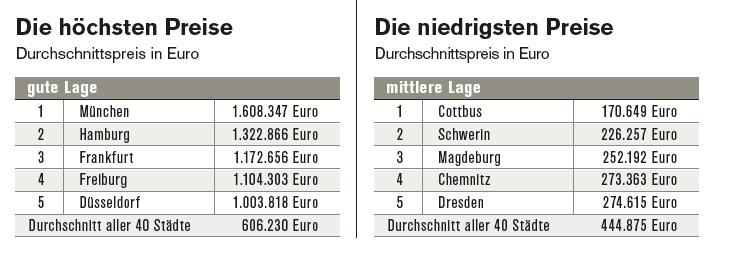 Cash. Städtereport Hauspreise