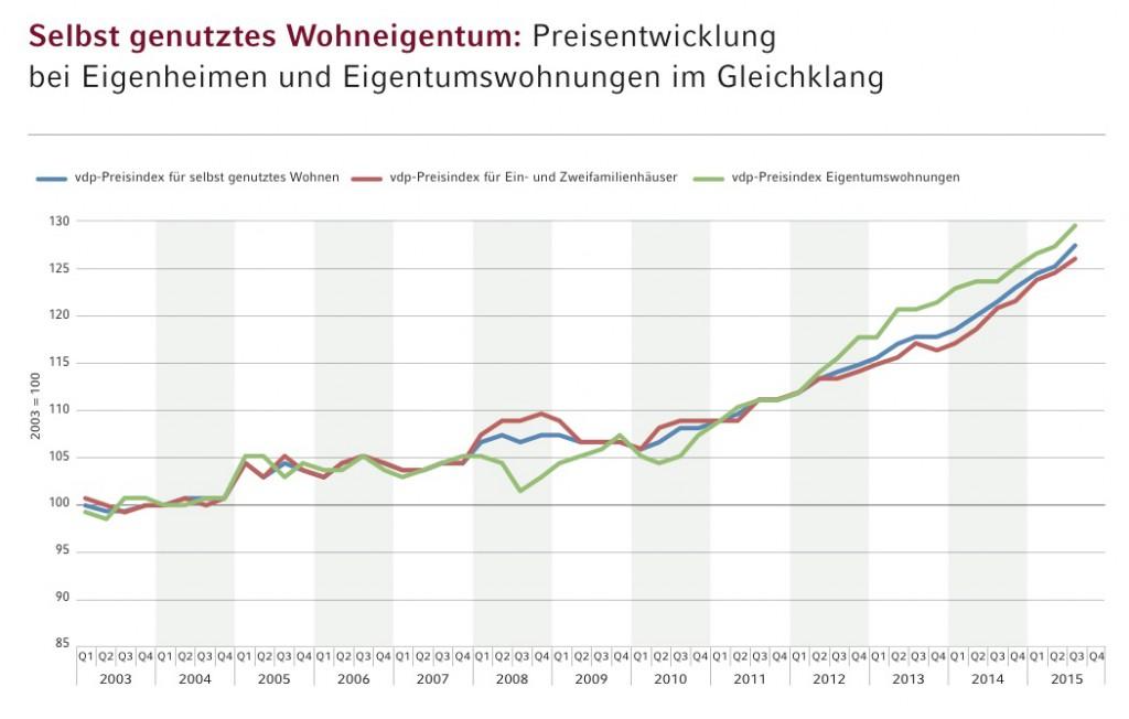 News-grafik-vdp-1024x652 in vdp-Index: Weiter steigende Preise am deutschen Immobilienmarkt