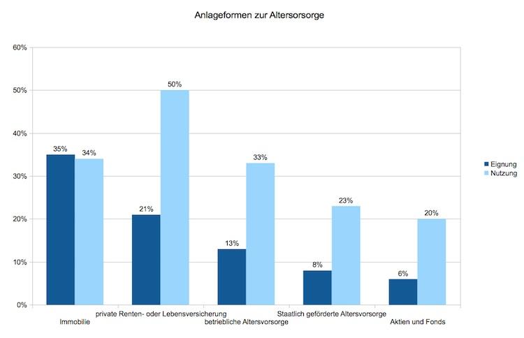 Deutsche setzten bei der Altersvorsorge auf Immobilien