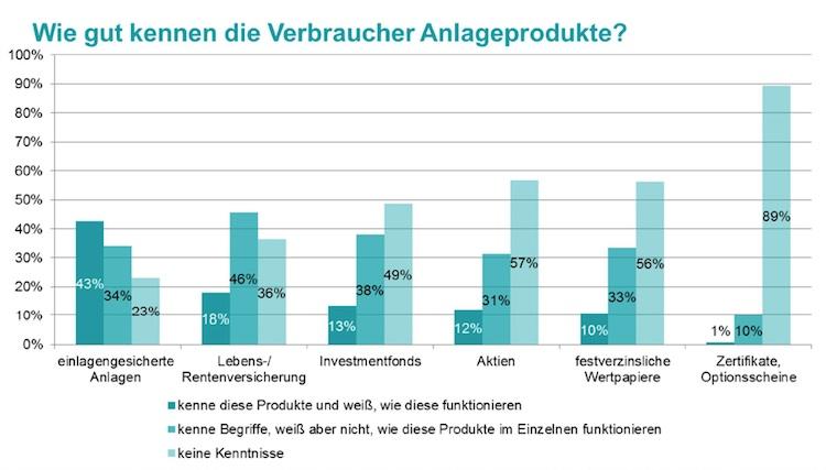 Studie: Wissenslücken bei Wertpapieren