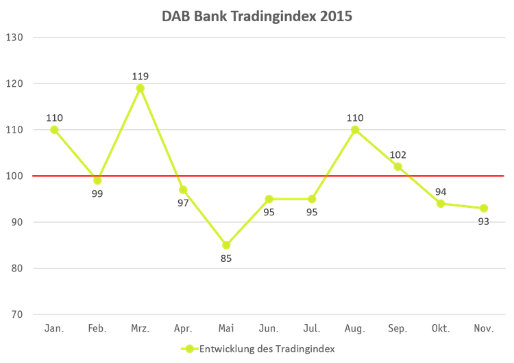 DAB Tradingstatistik2015-Kopie in DAB Bank ermittelt handelsstärkste Monate in 2015