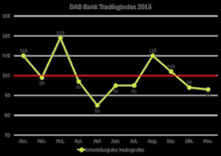 DAB Tradingstatistik2015-Kopie in DAB Bank ermittelt handelsstärkste Monate in 2015