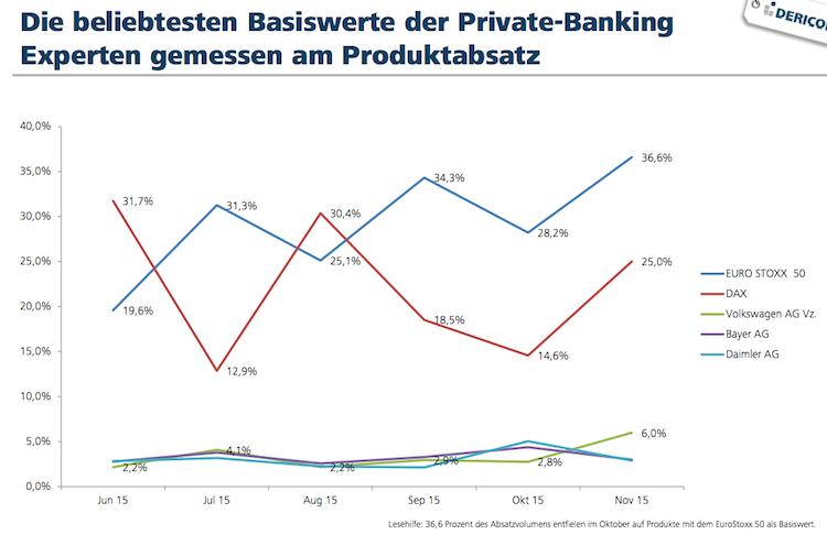 Dericon in Umfrage: Private Banker gehen vorsichtig ins neue Jahr