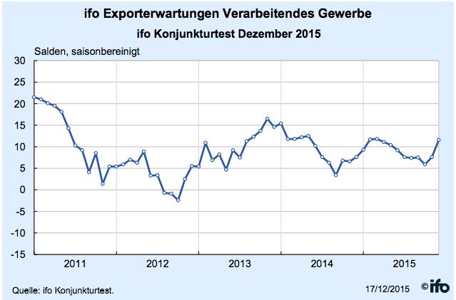 Export in ifo-Institut: Deutsche Industrie erwartet stärkeres Exportwachstum