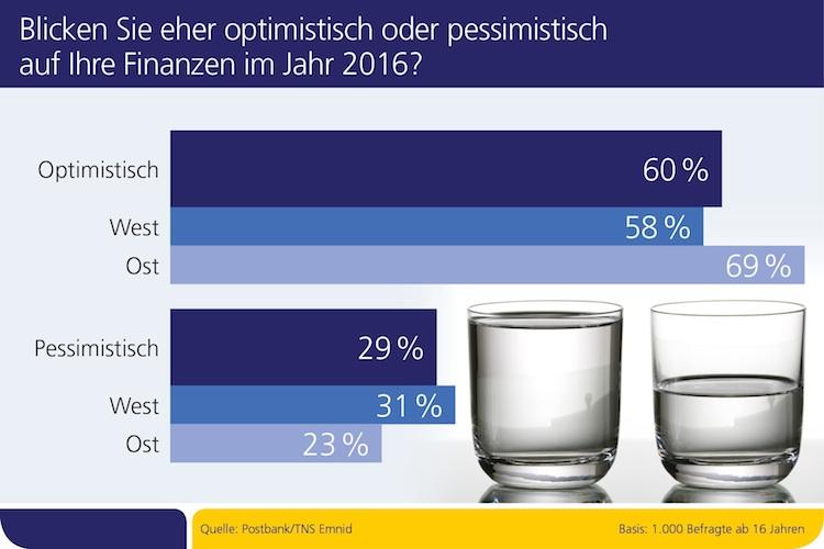 Finanzen 2016: Deutsche sind optimistisch