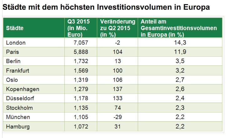 Ranking-Investitionsvolumen-CBRE in Gewerbeimmobilien: Investitionsvolumen wächst deutlich