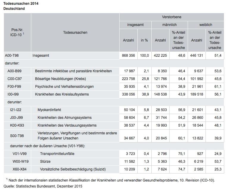 Lebenserwartung der Deutschen steigt