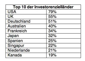 News-colliers-23122015 in Deutschland auf Platz drei der Zielländer internationaler Investoren
