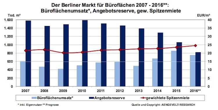Berliner-Buerovermietungsmarkt1 in Allzeit-Hoch am Berliner Büromarkt
