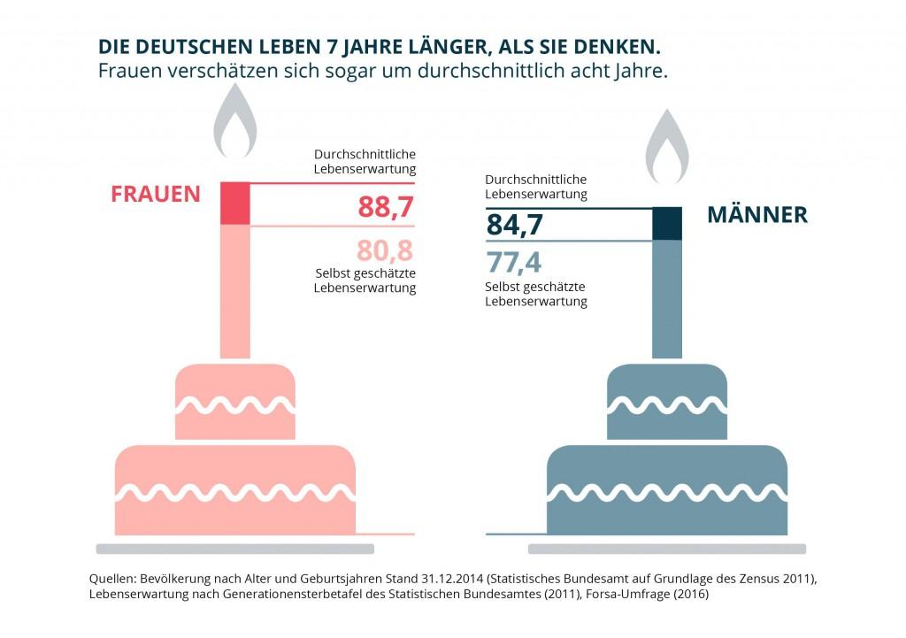 Lebenserwartung: Deutsche werden sieben Jahre älter als sie glauben
