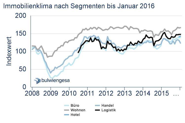 Deutsche-Hypo-Index