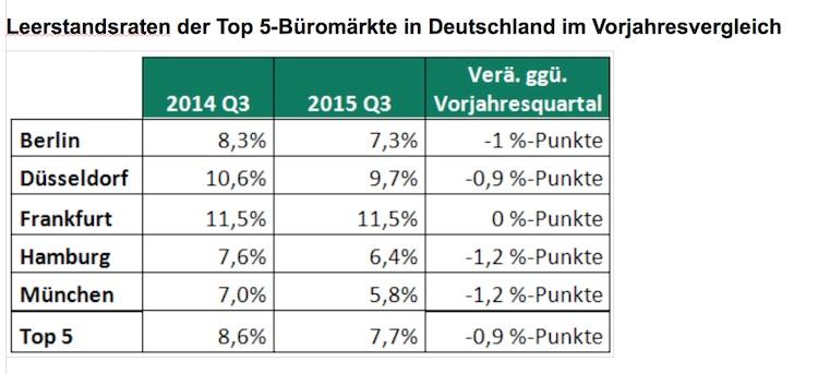 Leerstaende Deutschland in Büroimmobilien: Leerstände in Europa auf Vier-Jahres-Tief