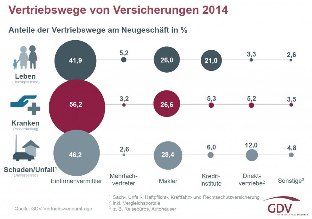 Vertriebswegestatistik 2014: Es menschelt auch im digitalen Zeitalter