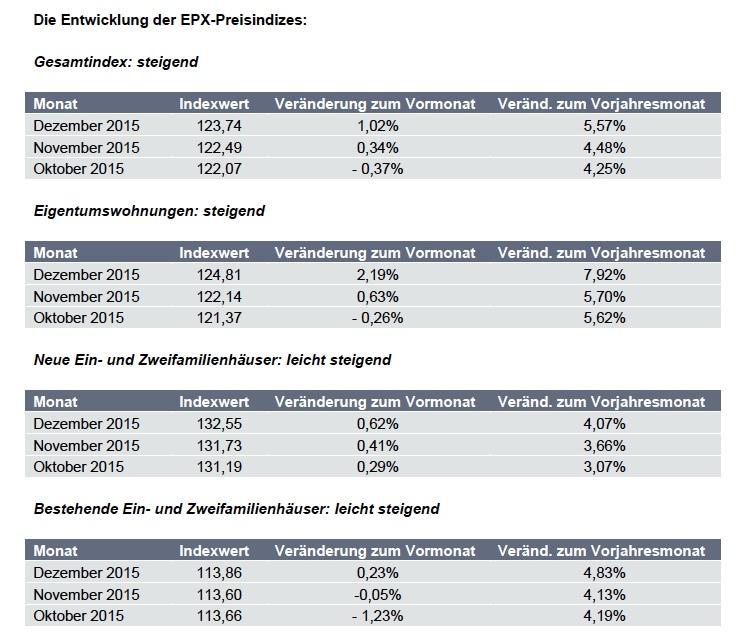 News-epx-27012016 in EPX: Preise steigen insbesondere bei Eigentumswohnungen